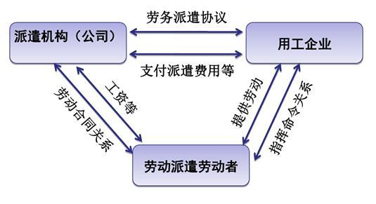 劳务派遣新规定_社保改革新形势下,用工模式、劳务派遣与劳务外包一图就懂!